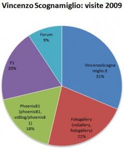 Grafico visite 2009